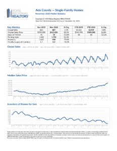 Ada County Market Report