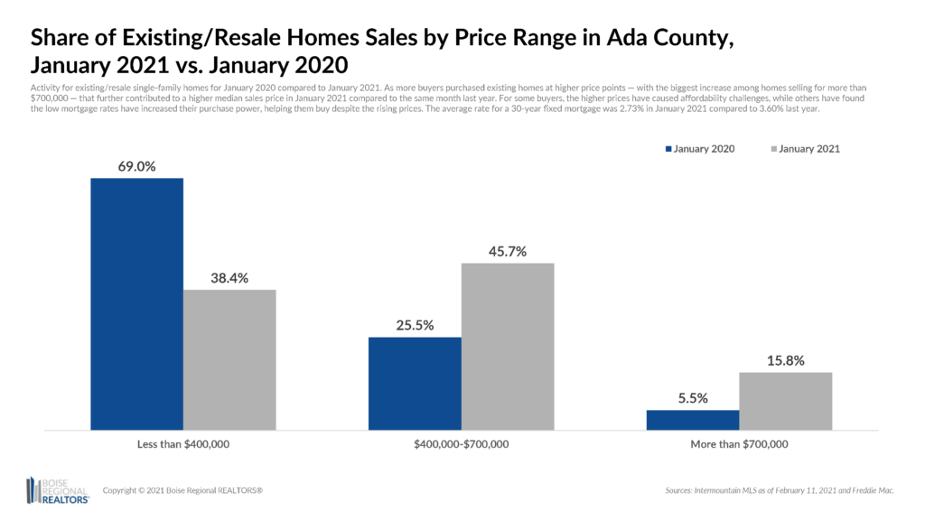 Existing homes by price range Jan 2021