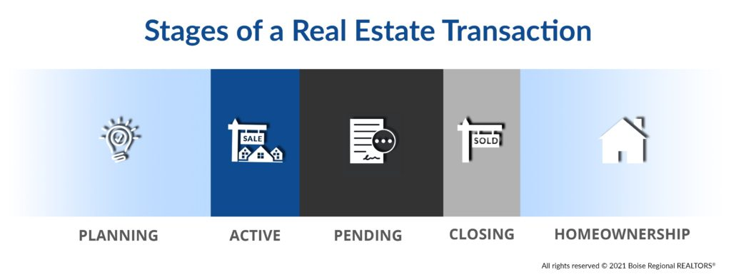 Stages of a Real Estate Transaction