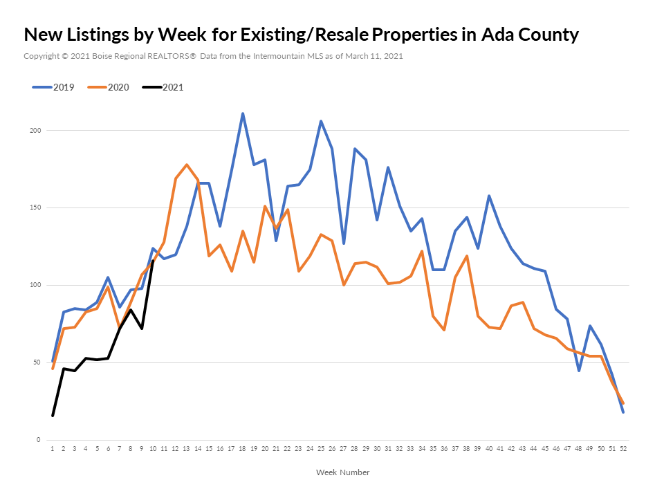 New Listings by Week for Existing - Ada County