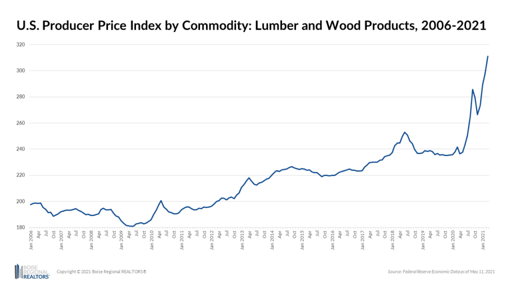 Producer Price Index by Commodity - Lumber and Wood Products